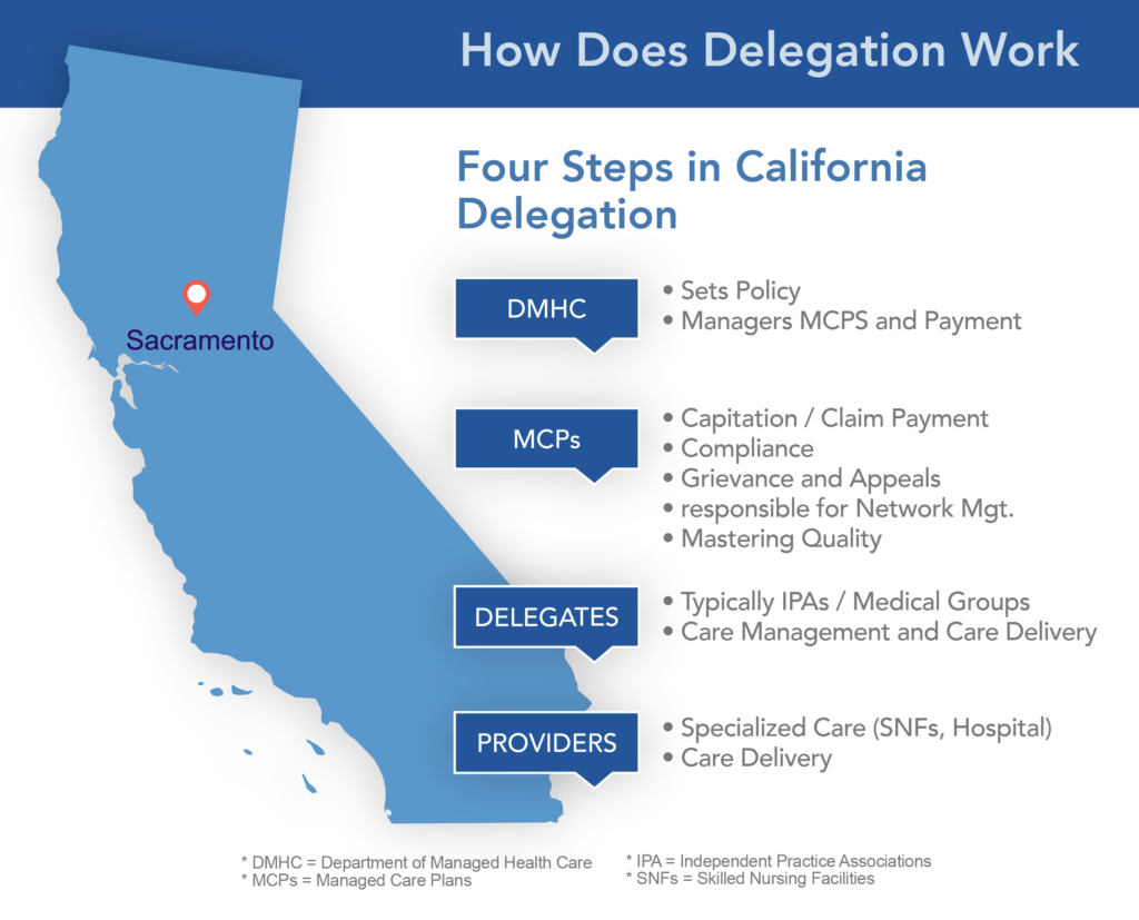 Adapted from Delegation 101 for Cal MediConnect.  Jane Ogle, Harbage Consulting.